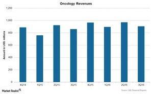 uploads/2016/11/Chart-07-Oncology-1.jpg