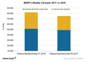 uploads/2018/01/BNSF-Carloadsa-1.png