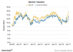 uploads/2017/02/Marriott-Valuation-2-1.png
