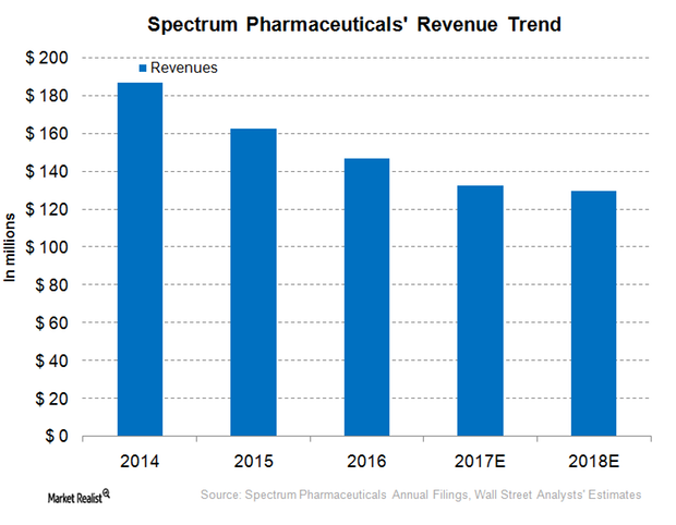 uploads///Spectrum Pharmaceuticals Revenue Trend