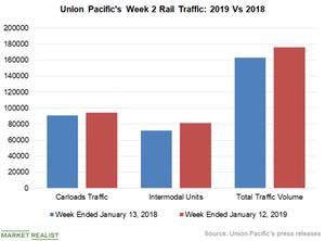 uploads/2019/01/Chart-6-UNP-2-1.png