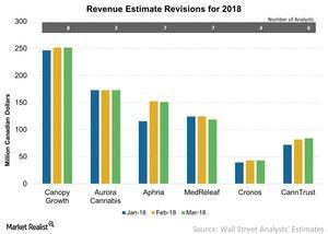 uploads/2018/03/Revenue-Estimate-Revisions-for-2018-2018-03-06-1.jpg