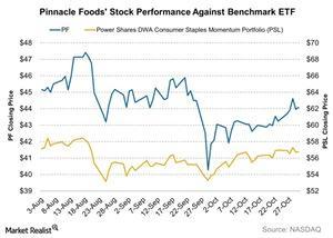 uploads///Pinnacle Foods Stock Performance Against Benchmark ETF