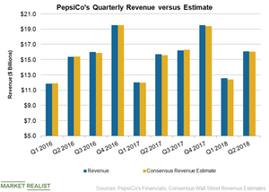 uploads///PEP Revenue Q