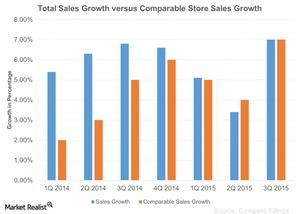 uploads///Total Sales Growth versus Comparable Store Sales Growth