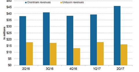 uploads/2017/08/Orenitram-Unituxin-1.png