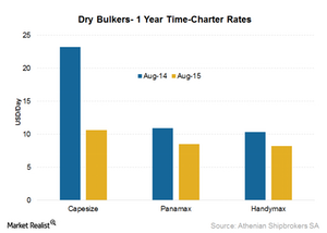 uploads/2015/09/Time-charter-rates1.png