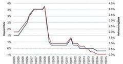 uploads///ECBs Deposit rate versus Refinancing rate