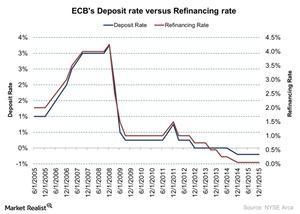 uploads/2015/12/ECBs-Deposit-rate-versus-Refinancing-rate-2015-12-041.jpg