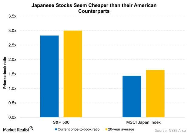 uploads///Japanese Stocks Seem Cheaper than their American Counterparts