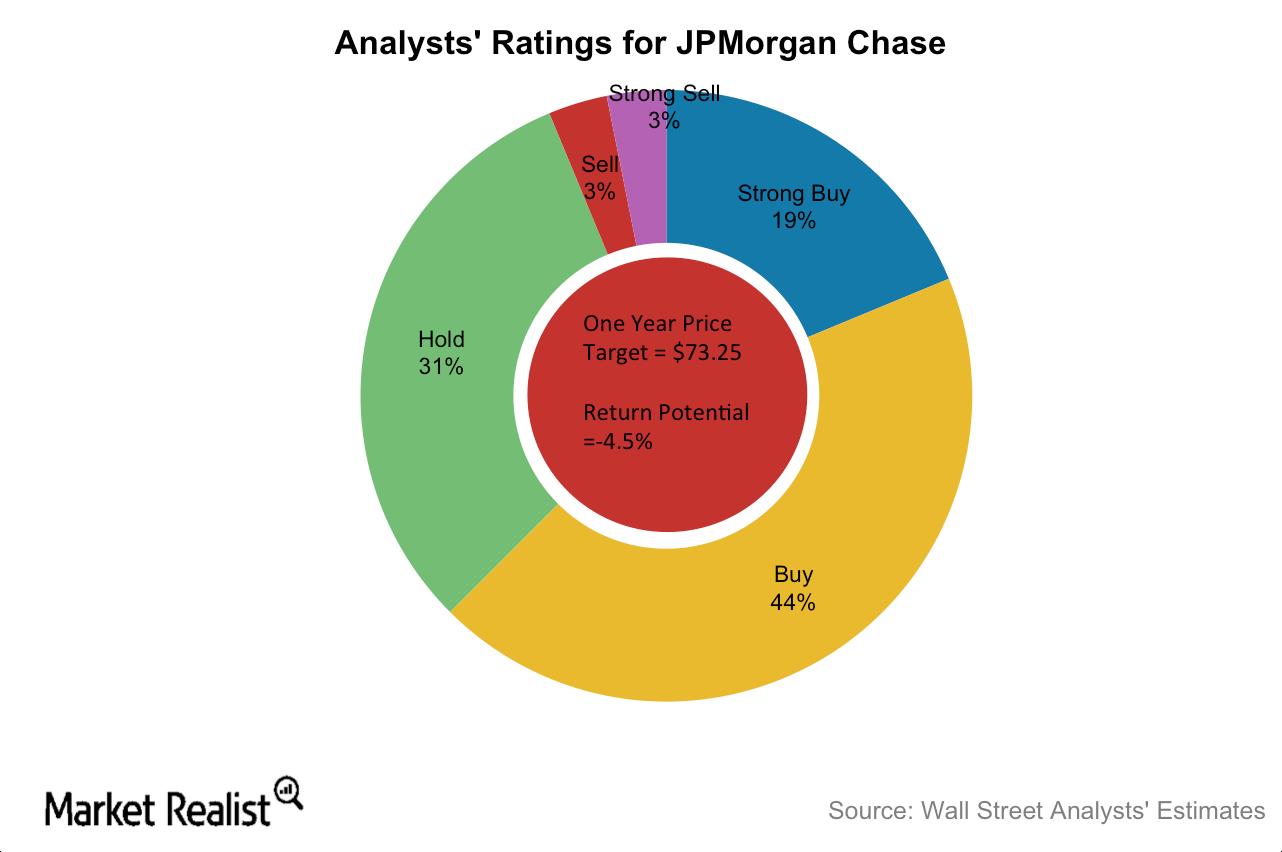 uploads///JPM Ratings
