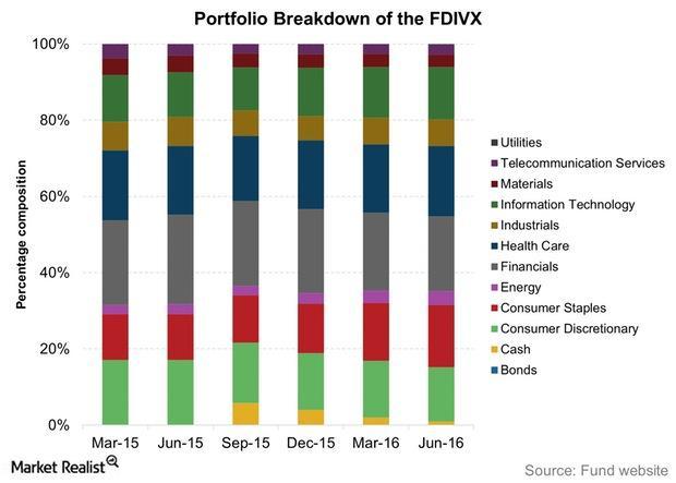uploads///Portfolio Breakdown of the FDIVX