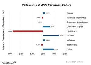 uploads/2015/09/Performance-of-SPYs-Component-Sectors-2015-09-281.jpg