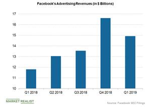 uploads/2019/04/facebooks-advertising-revenues-2-1.png