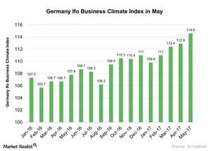 uploads/2017/06/Germany-Ifo-Business-Climate-Index-in-May-2017-05-30-1.jpg