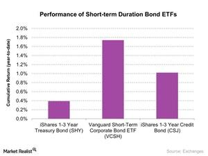 uploads/2017/07/Performance-of-Short-term-Duration-Bond-ETFs-2017-07-21-1.jpg
