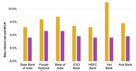 uploads/2016/06/Base-Rate-and-MCLR-of-Some-Indian-Banks-1.jpg