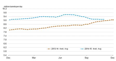 uploads/2015/11/crude-oil-prod.png