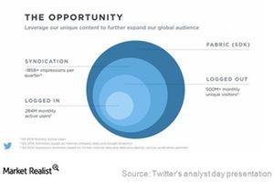 uploads/2015/02/Twitters-potential-ad-revenue1.jpg