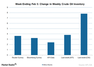 uploads/2016/02/inventory-crude-oil1.png