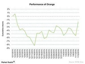uploads///Performance of Orange