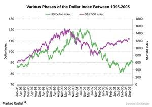 uploads///Various Phases of the Dollar Index Between