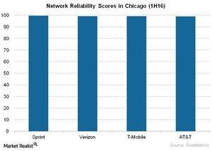 uploads/2016/06/Telecom-Network-Reliability-Scores-in-Chicago-1H16-1.jpg