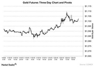 uploads/2016/01/Gold-Futures-Three-Day-Chart-and-Pivots-2016-01-2231.jpg