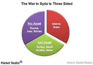 uploads///syria  sided war