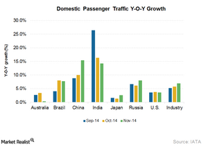 uploads/2015/01/Part4_Jan_Asia_country-domestic-passenger-growth2.png