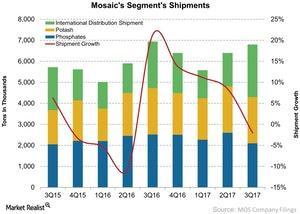 uploads/2017/11/Mosaics-Segments-Shipments-2017-11-01-1.jpg