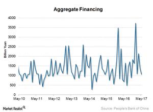 uploads/2017/06/Aggregate-financing-1.png