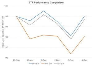 uploads/2015/12/ETF-Performance-Comparison-2015-12-081.jpg