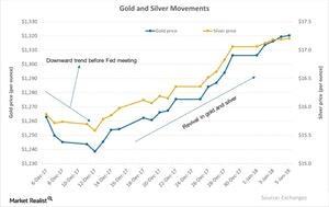uploads///Gold and Silver Movements
