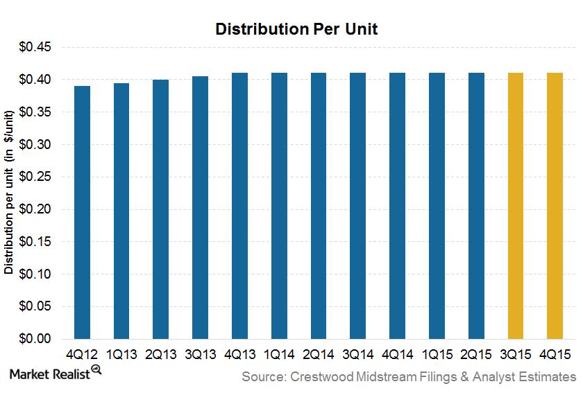uploads///Distribution per unit