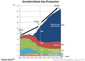 uploads/2017/01/growth-in-shae-gas-production-1.jpg