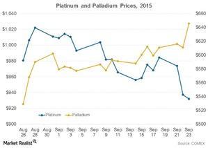 uploads/2015/09/Platinum-and-palladium1.jpg