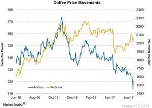 uploads/2017/06/Coffee-Prices-2017-06-26-1.jpg
