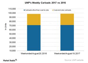 uploads/2017/08/UNP-Carloads-4-1.png