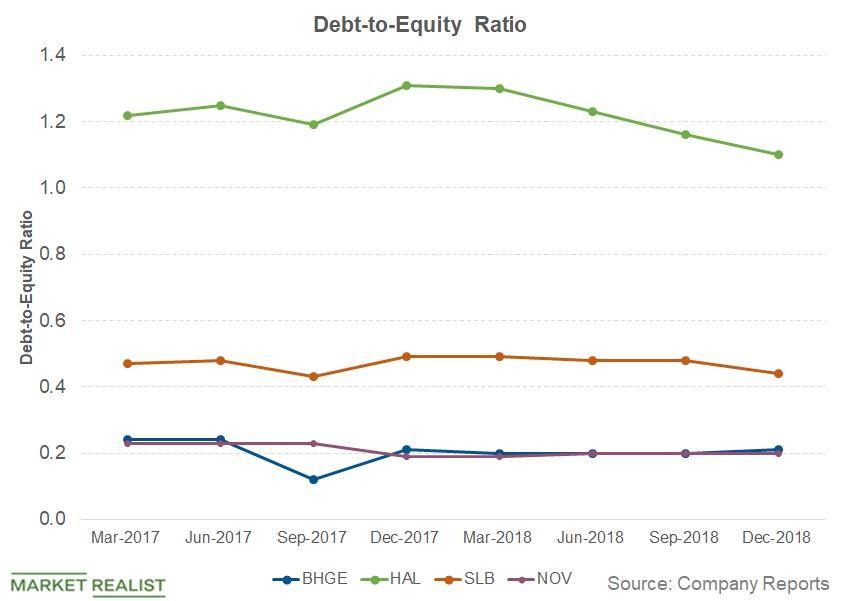 uploads///debt to equity