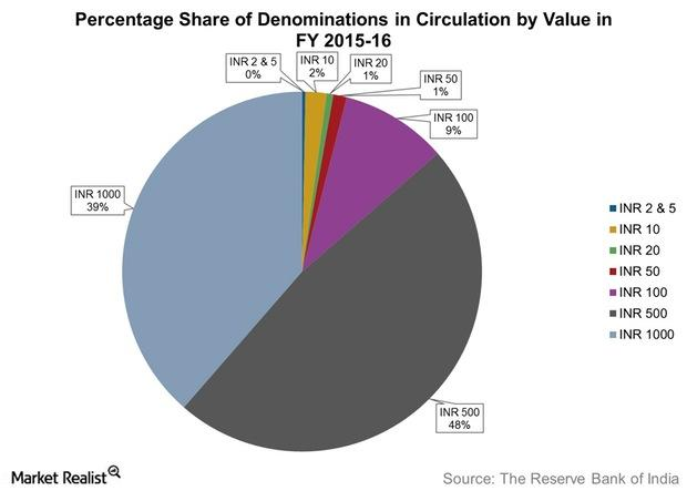 uploads///Percentage Share of Denominations in Circulation by Value in FY