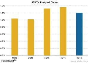 uploads///Telecom ATTs Postpaid Churn