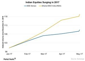 uploads/2017/05/Indian-Equities-Surging-in-2017-2017-05-18-1.jpg