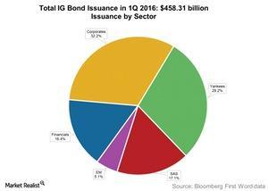 uploads///Total IG Bond Issuance in Q