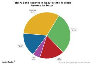 uploads/2016/04/Total-IG-Bond-Issuance-in-1Q-20161.jpg