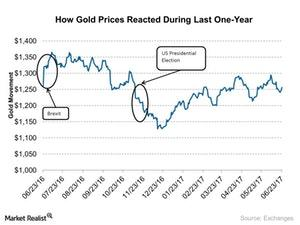 uploads/2017/06/How-Gold-Prices-Reacted-During-Last-One-Year-2017-06-26-1.jpg