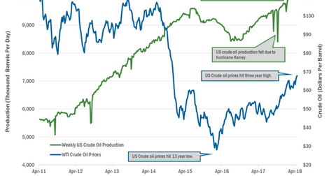 uploads/2018/05/US-crude-oil-production-1.png