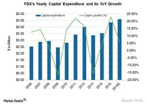 uploads/2016/03/FDX-Capex1.png