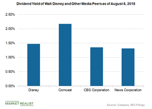 uploads/2018/08/dividend-yield-of-disney-and-peers-1.png