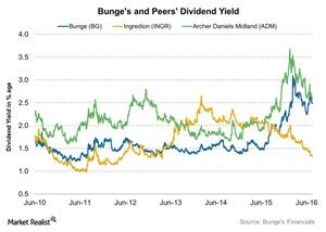 uploads/2016/07/Bunges-and-Peers-Dividend-Yield-2016-07-19-1.jpg